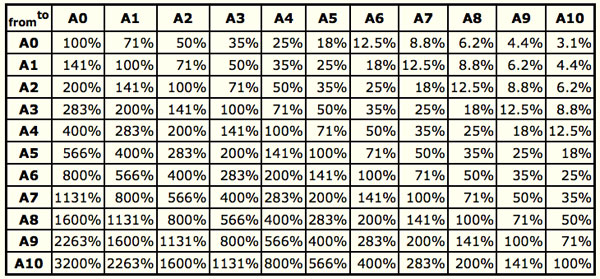iso paper sizes and resizing a0 to a3 kindlevision